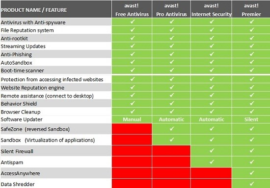 Avast 8 Antivirus All Product Comparison