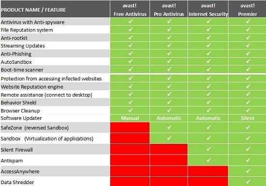 Avast 8 Antivirus All Product Comparison