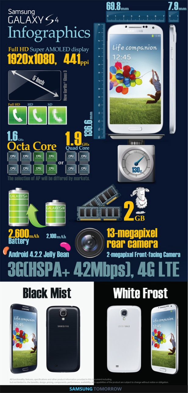 GALAXY S 4 At A Glance (Infographic)