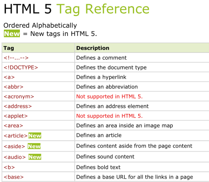 Lessonsprogram blog for Html5 table tag