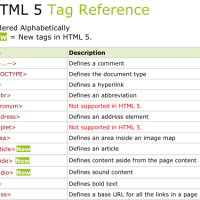 Free Download All HTML Tags Reference 7 PDF With Examples For Beginners