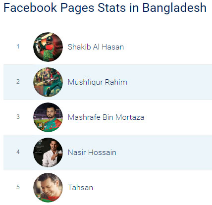Top-10-Most-popular-Facebook-Celebrities-pages-of-Bangladesh